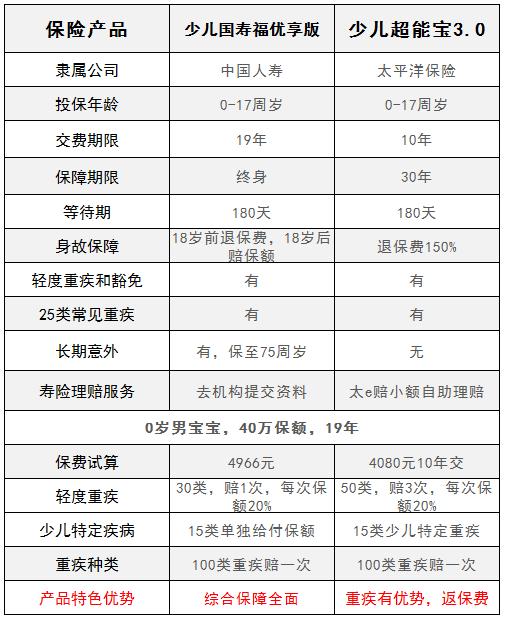 少儿国寿福优享版和少儿超能宝3.0