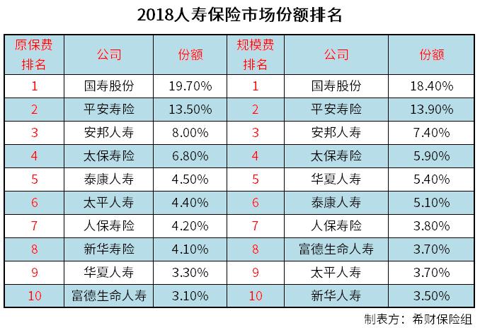 2018保险公司排名前十