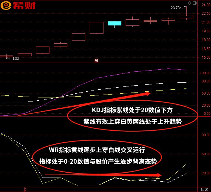 KDJ+WR短线技术指标组合怎么使用