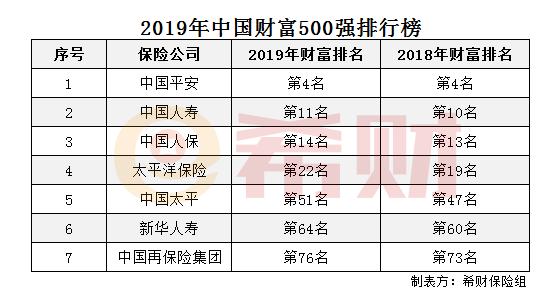 2019年中国人寿500强排第几
