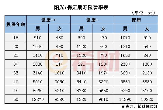 阳光i保定期寿险多少钱一年?