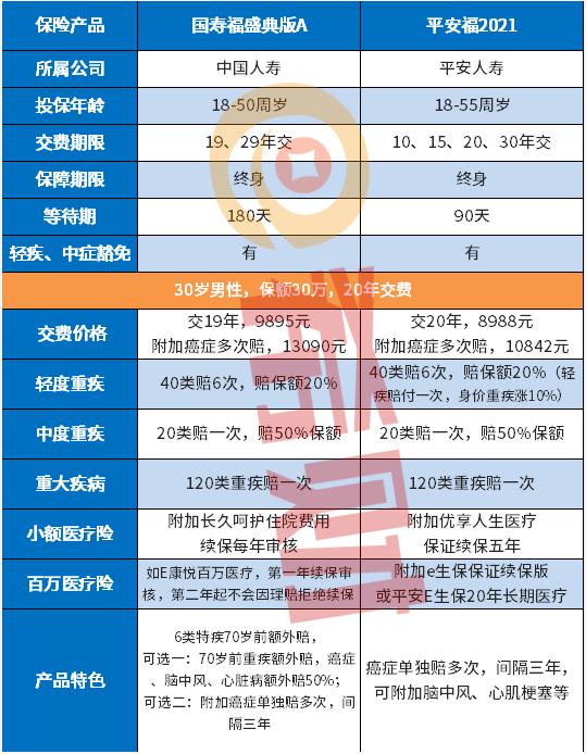 中国人寿重疾险和平安重疾险的优缺点