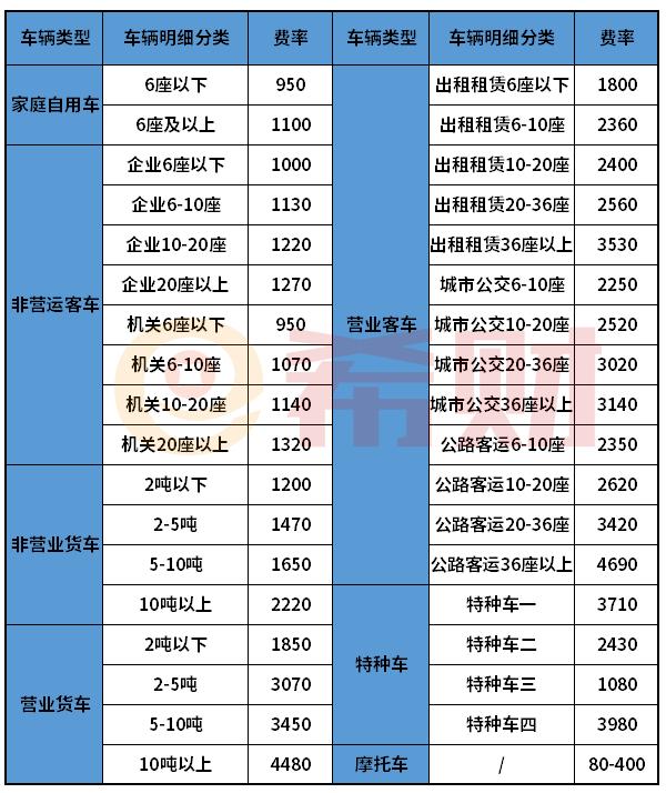 2021年平安车险报价一览表(含交强险+商业车险)