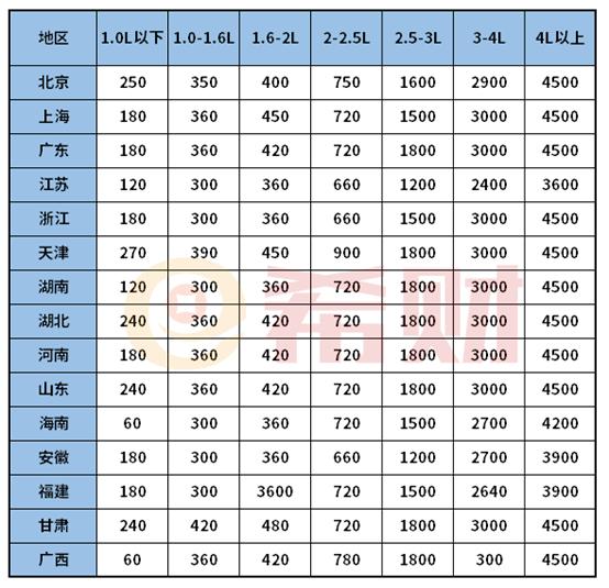 2021车船税收费价格表