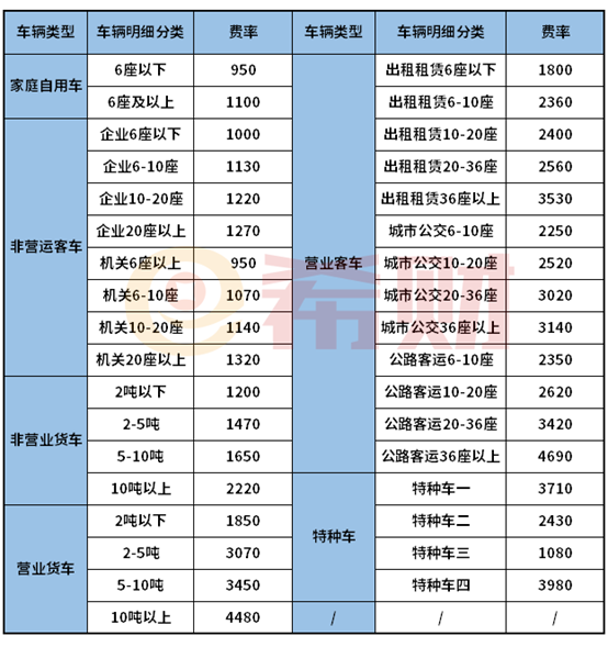 2021车险价格一览表