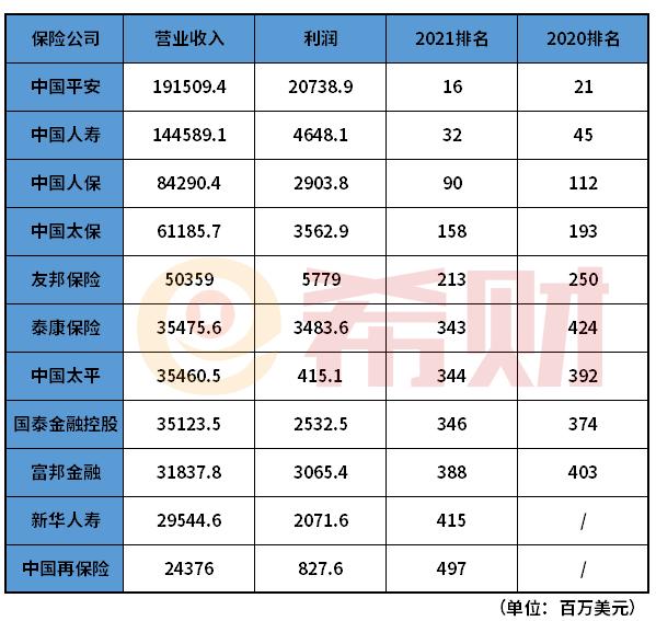 2021世界500强中国保险业名单排名 11家保险公司上榜