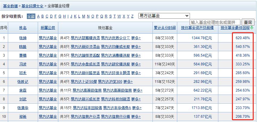 易方达基金公司怎么样?易方达基金经理排行榜前十名