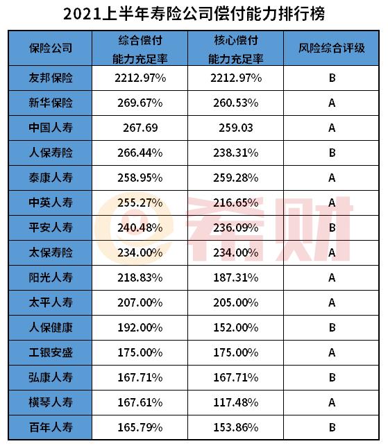 2021恒大保险偿付能力排名(附2021上半年偿付能力排行榜)