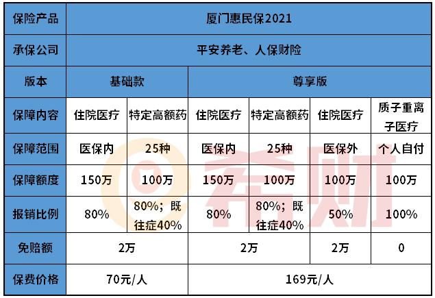 厦门惠民保2021基础款和尊享版区别
