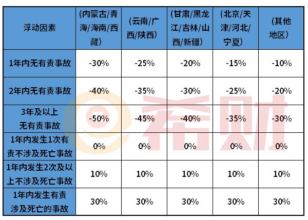 2021年交强险缴费标准表(含价格明细+浮动系数)
