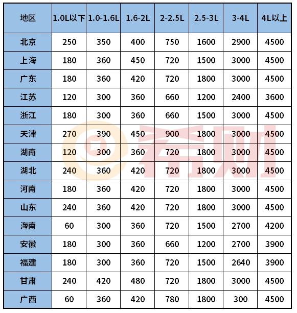 2021年车船税和交强险每年各交多少钱?(附表)