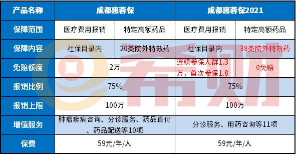 成都惠蓉保2021怎么样
