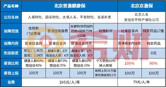 北京普惠健康保和北京京惠保对比