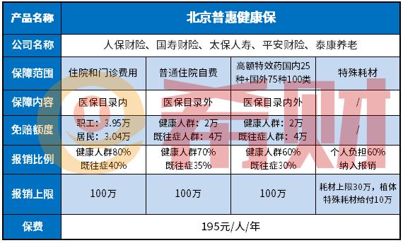 北京普惠健康保保障范围