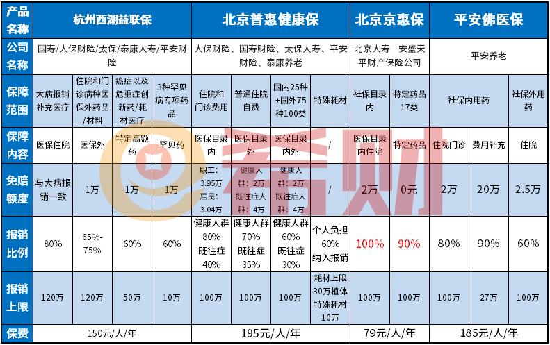 北京普惠健康保保费