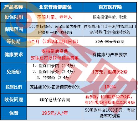 北京普惠健康保和百万医疗险区别