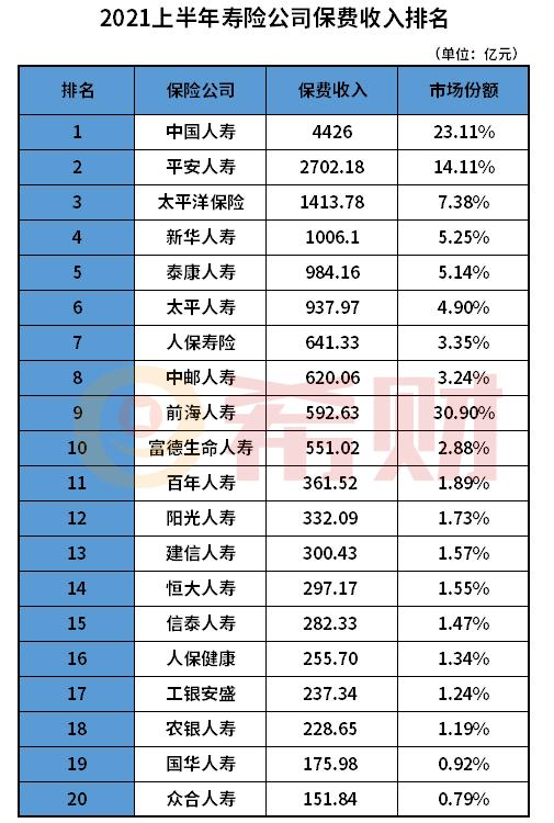 中国人寿和中国人民保险公司哪个好